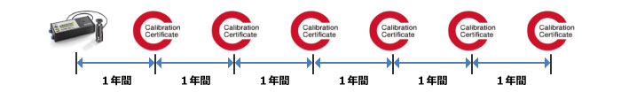 ata_certificate_cycle